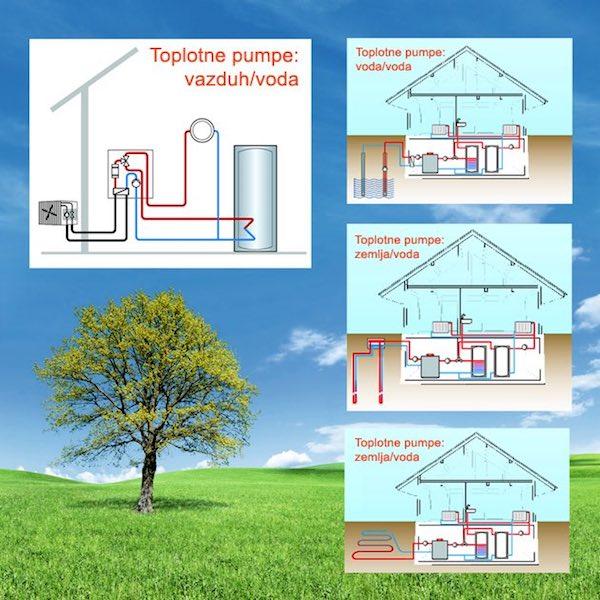 Toplotne-pumpe
